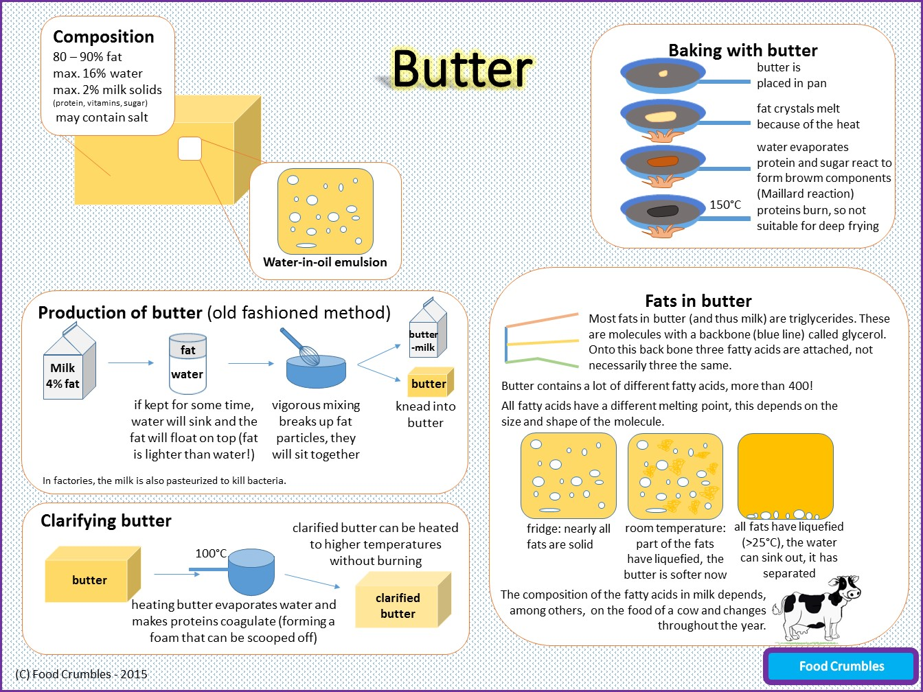 Infographic butter – Science of butter explained in one page