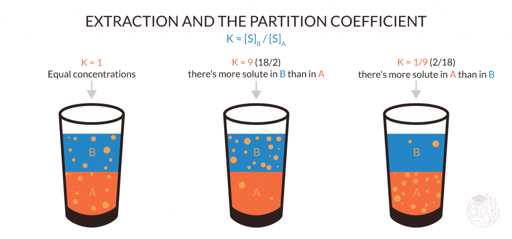 extraction and the partition coefficient explained