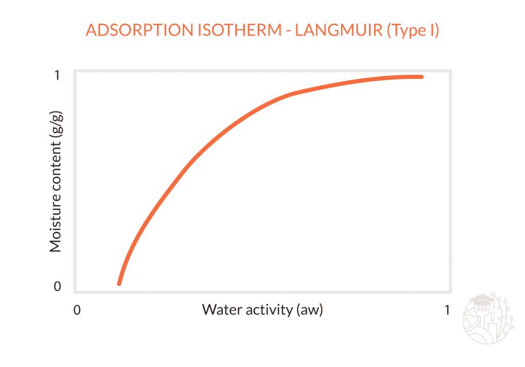 langmuid adsorption isotherm