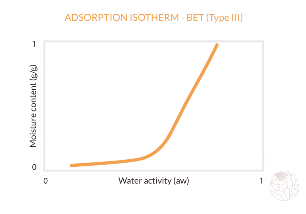 BET type 3 adsoprtion isotherm