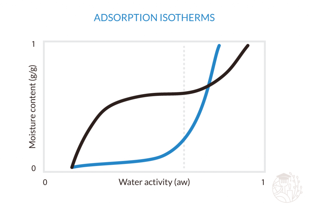 comparing two adsorption isotherms