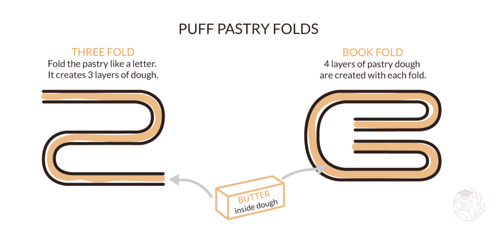 letter and bookfold for puff pastry