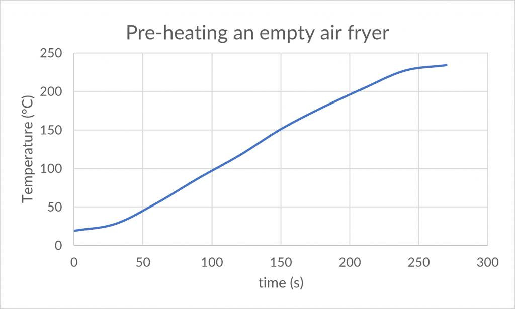 preheating of air fryer